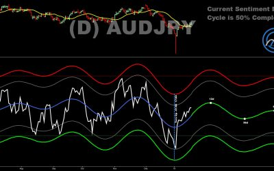 AUDJPY Looking Oversold