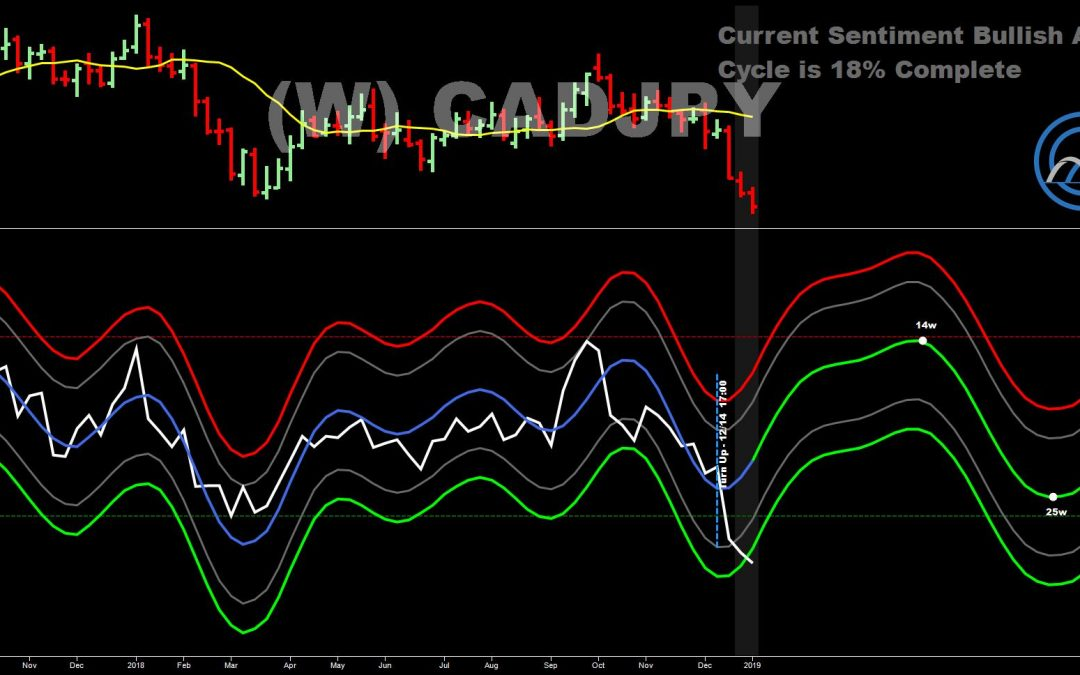 CADJPY In Oversold Territory